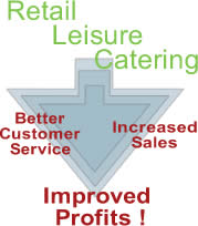 Better Customer Service, Increased Sales, Improved Profits for Retail, Leisure and Catering