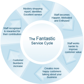The Fantastic Service Cycle